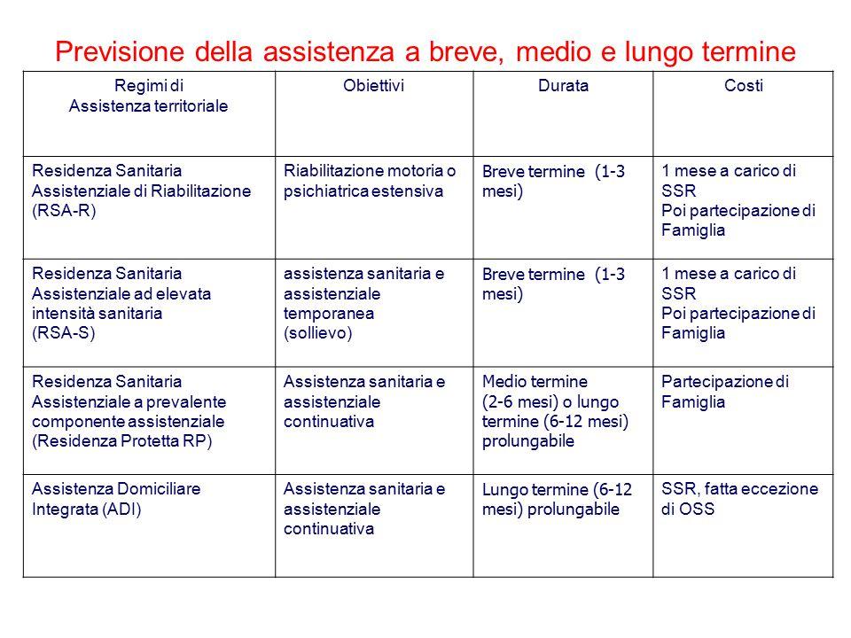 Previsione della assistenza a breve, medio e lungo termine Regimi di Assistenza territoriale ObiettiviDurataCosti Residenza Sanitaria Assistenziale di