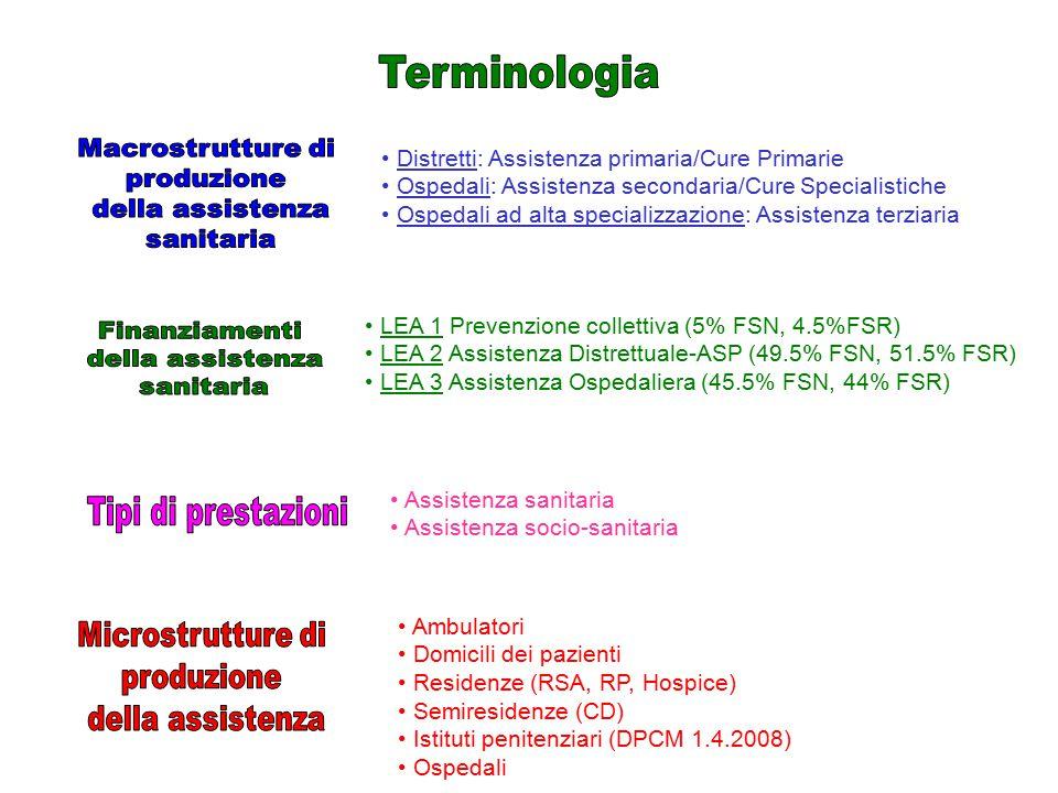 Distretti: Assistenza primaria/Cure Primarie Ospedali: Assistenza secondaria/Cure Specialistiche Ospedali ad alta specializzazione: Assistenza terziar