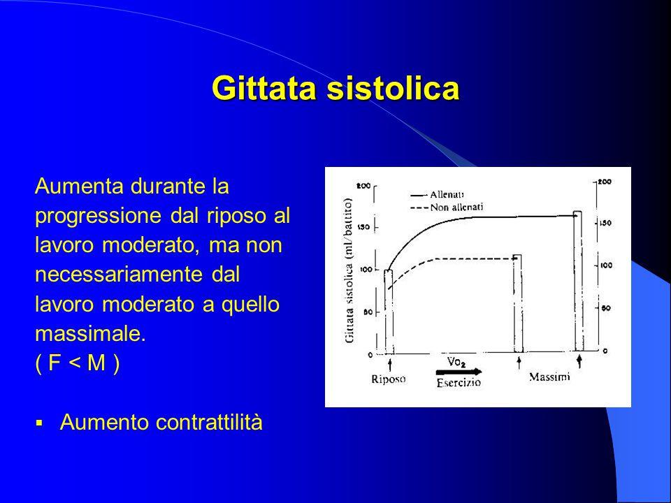 Gittata sistolica Aumenta durante la progressione dal riposo al lavoro moderato, ma non necessariamente dal lavoro moderato a quello massimale.