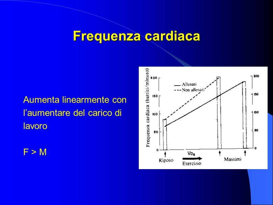 Frequenza cardiaca Aumenta linearmente con l'aumentare del carico di lavoro F > M