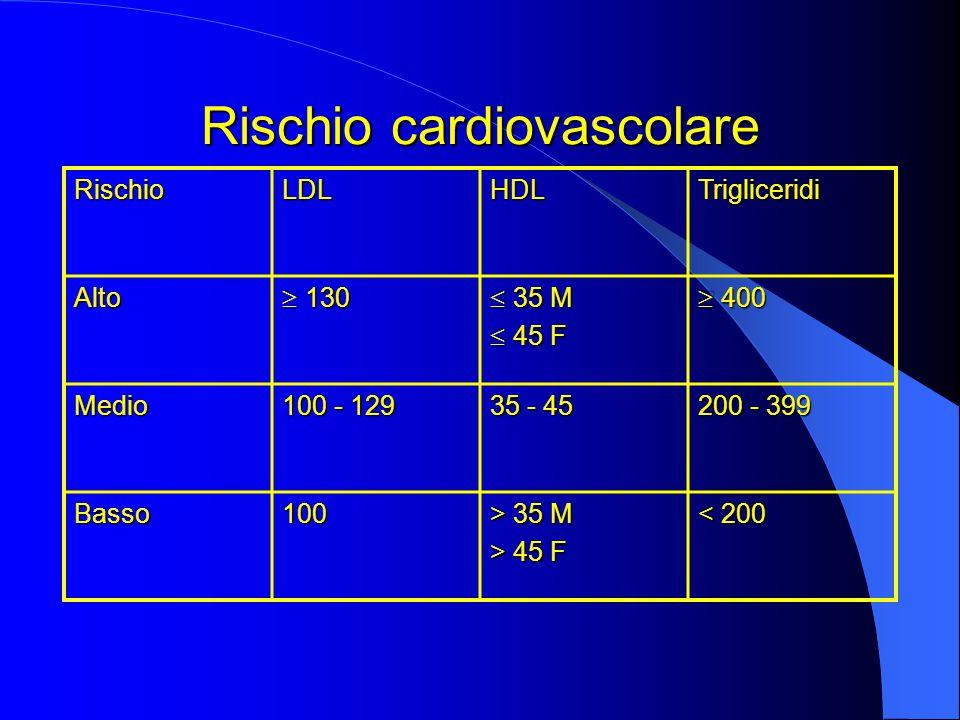 Rischio cardiovascolare RischioLDLHDLTrigliceridi Alto  130  35 M  45 F  400 Medio 100 - 129 35 - 45 200 - 399 Basso100 > 35 M > 45 F < 200