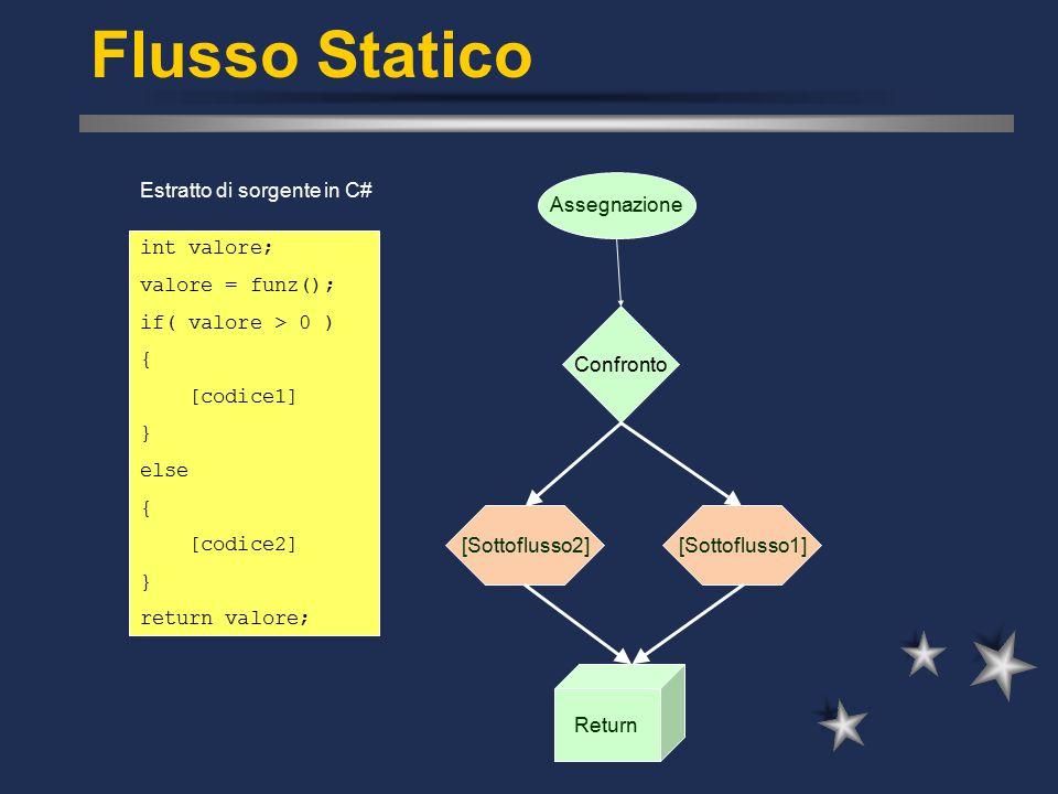 Flusso Statico int valore; valore = funz(); if( valore > 0 ) { [codice1] } else { [codice2] } return valore; Estratto di sorgente in C# Assegnazione Return [Sottoflusso1] Confronto [Sottoflusso2]
