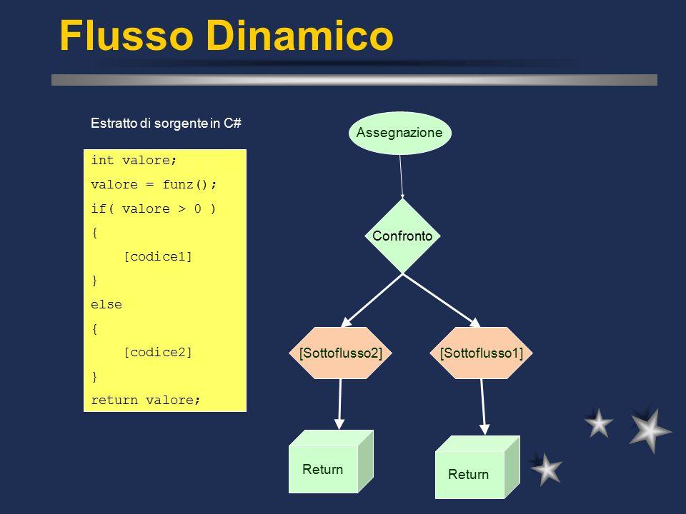 Flusso Dinamico int valore; valore = funz(); if( valore > 0 ) { [codice1] } else { [codice2] } return valore; Estratto di sorgente in C# Assegnazione Return [Sottoflusso1] Confronto [Sottoflusso2] Return