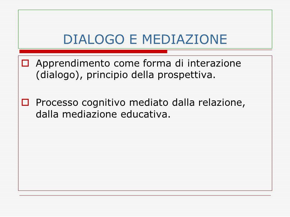 DIALOGO E MEDIAZIONE  Apprendimento come forma di interazione (dialogo), principio della prospettiva.