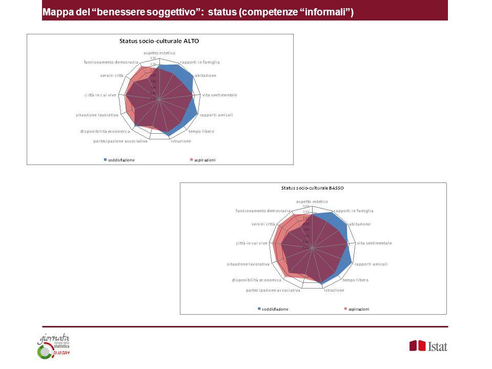 """Mappa del """"benessere soggettivo"""": status (competenze """"informali"""")"""