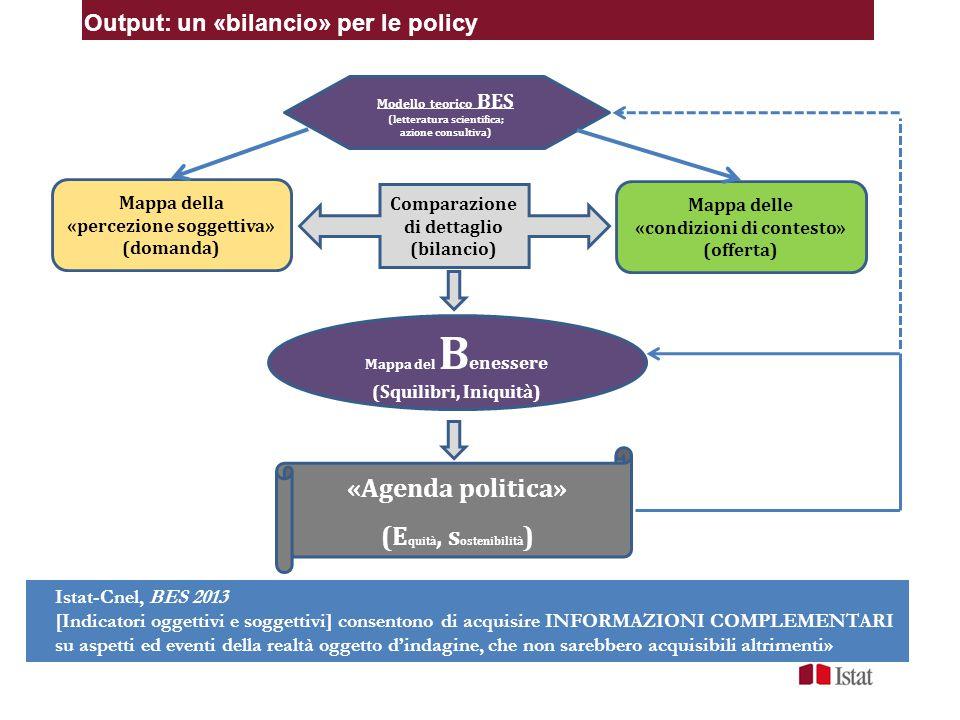 Output: un «bilancio» per le policy Mappa della «percezione soggettiva» (domanda) Mappa delle «condizioni di contesto» (offerta) Comparazione di detta