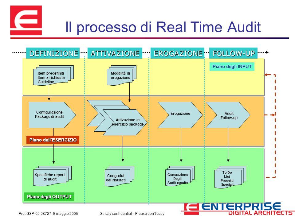 Prot.GSP-05:08727 9 maggio 2005Strictly confidential – Please don't copy Il processo di Real Time Audit Configurazione Package di audit Item predefini