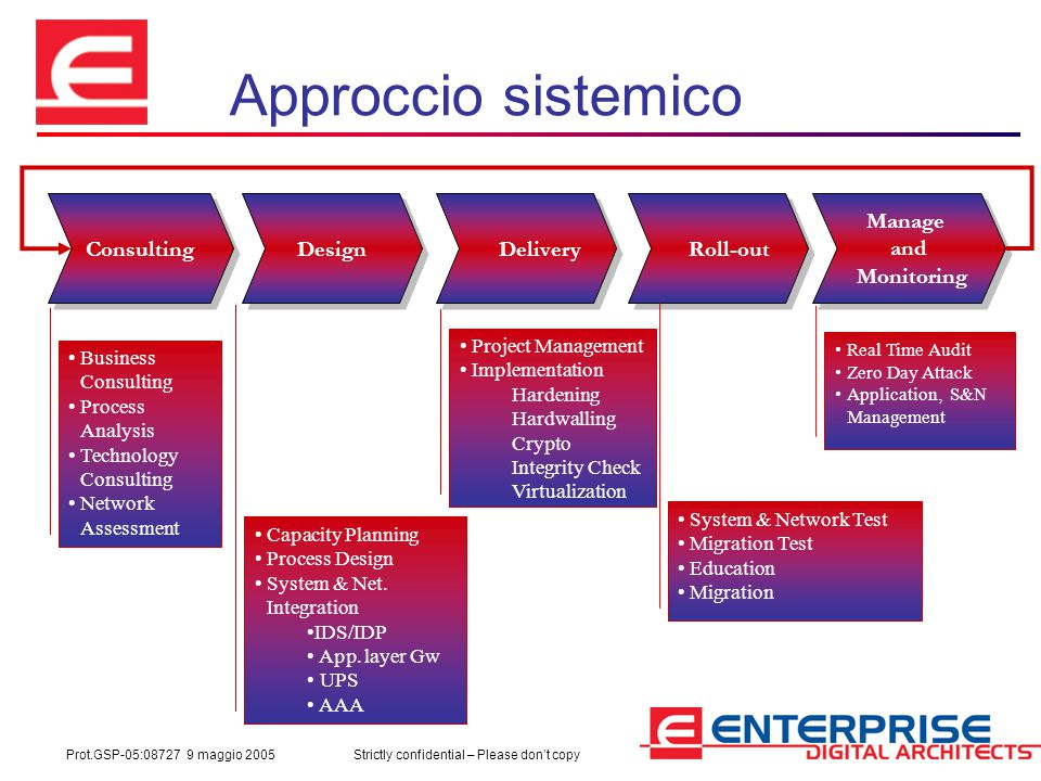 Prot.GSP-05:08727 9 maggio 2005Strictly confidential – Please don't copy Approccio sistemico Consulting Design Delivery Roll-out Manage and Monitoring Manage and Monitoring Business Consulting Process Analysis Technology Consulting Network Assessment Capacity Planning Process Design System & Net.