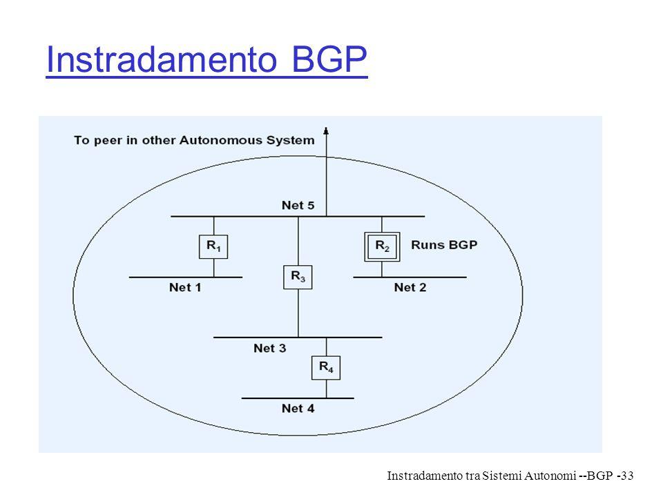 Instradamento tra Sistemi Autonomi --BGP-33 Instradamento BGP