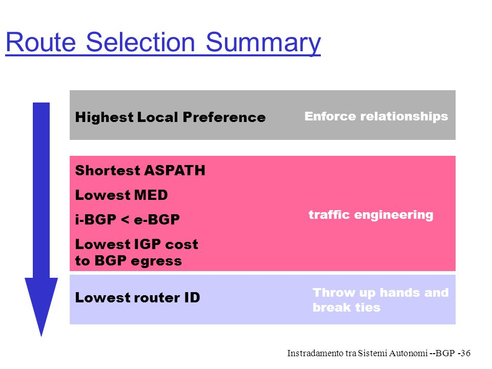 Instradamento tra Sistemi Autonomi --BGP-36 Route Selection Summary Highest Local Preference Shortest ASPATH Lowest MED i-BGP < e-BGP Lowest IGP cost
