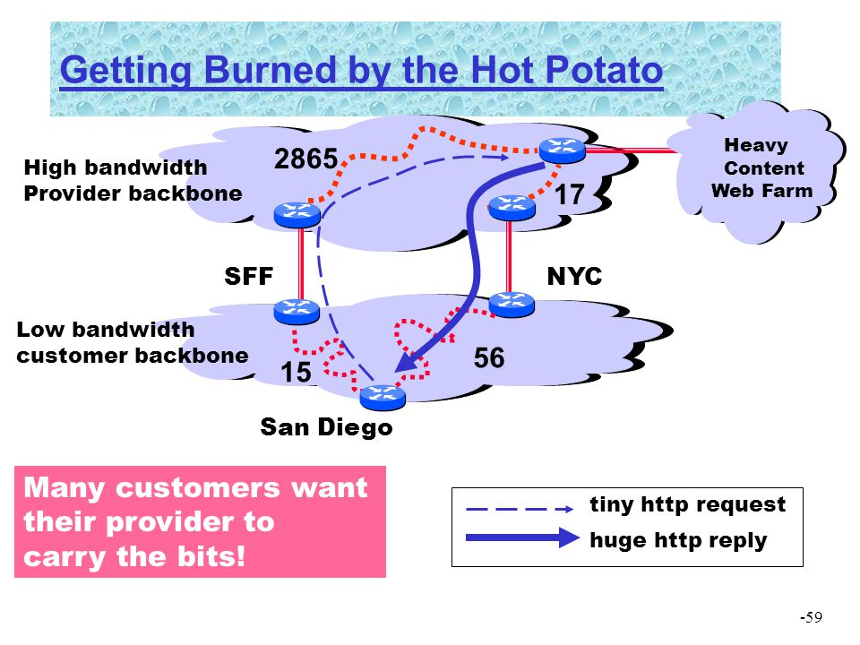 -59 Getting Burned by the Hot Potato 15 56 17 2865 High bandwidth Provider backbone Low bandwidth customer backbone Heavy Content Web Farm Many custom