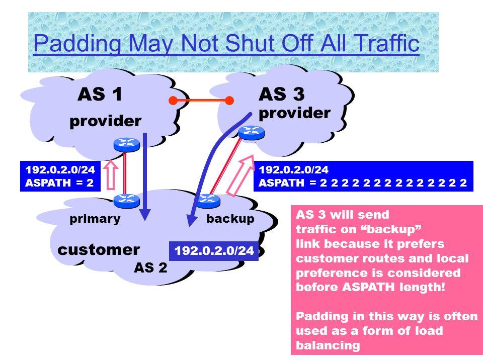 -65 Padding May Not Shut Off All Traffic AS 1 192.0.2.0/24 ASPATH = 2 2 2 2 2 2 2 2 2 2 2 2 2 2 customer AS 2 provider 192.0.2.0/24 ASPATH = 2 AS 3 pr