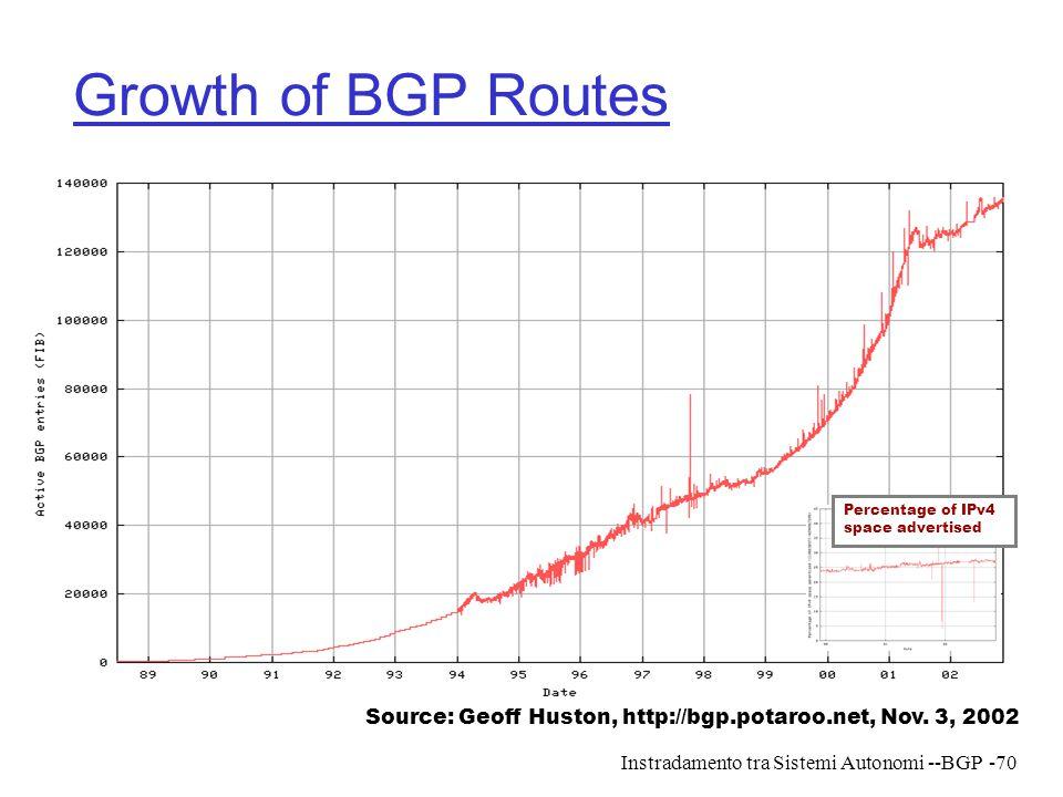 Instradamento tra Sistemi Autonomi --BGP-70 Growth of BGP Routes Source: Geoff Huston, http://bgp.potaroo.net, Nov. 3, 2002 Percentage of IPv4 space a