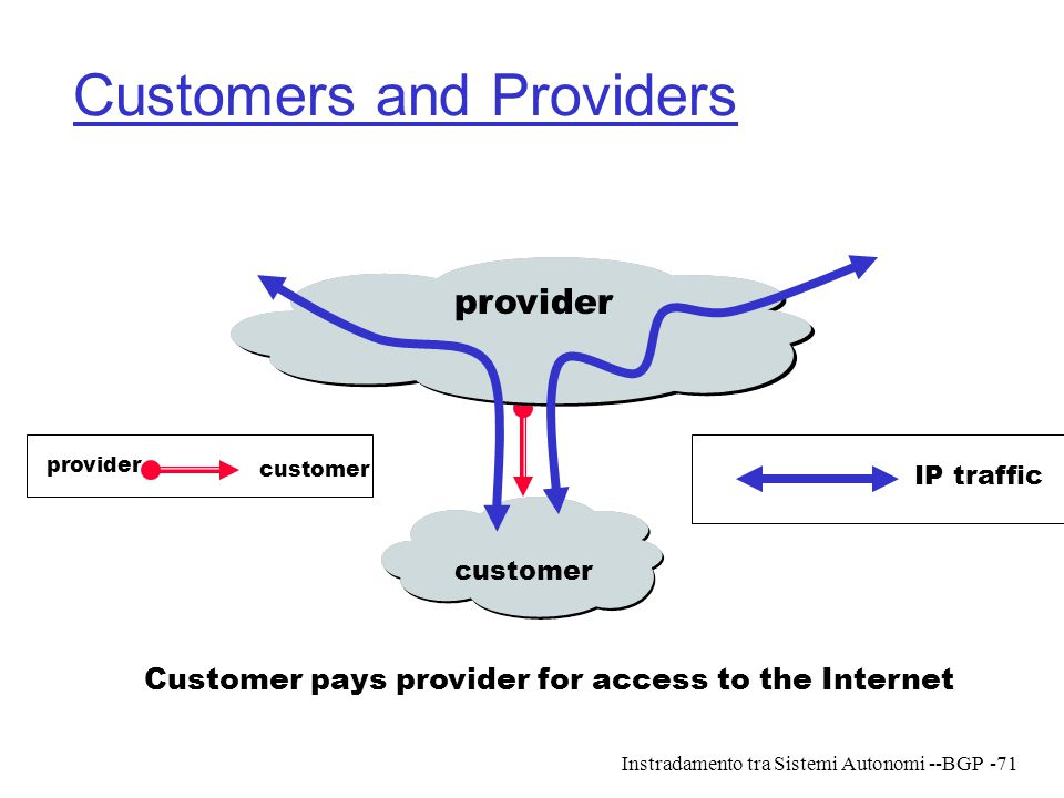 Instradamento tra Sistemi Autonomi --BGP-71 Customers and Providers Customer pays provider for access to the Internet provider customer IP traffic pro