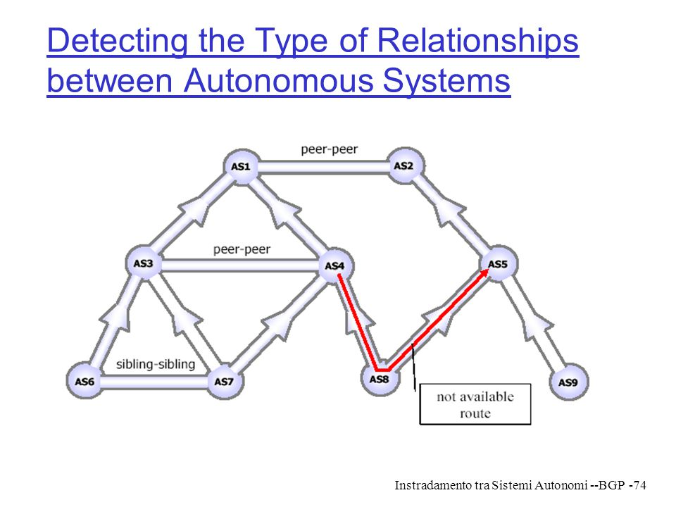 Instradamento tra Sistemi Autonomi --BGP-74 Detecting the Type of Relationships between Autonomous Systems
