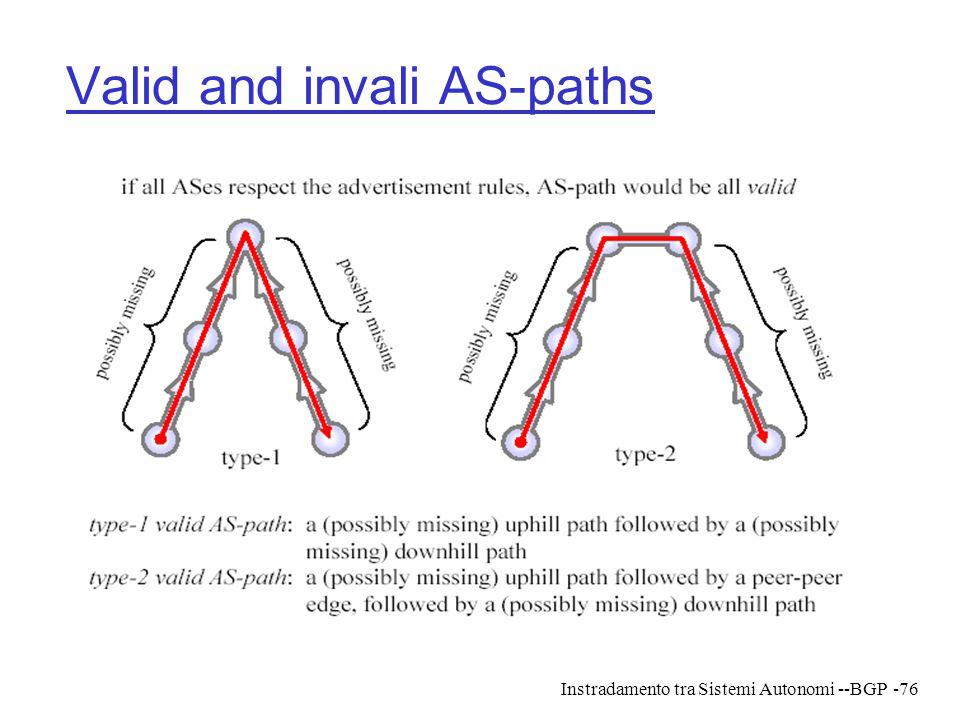 Instradamento tra Sistemi Autonomi --BGP-76 Valid and invali AS-paths