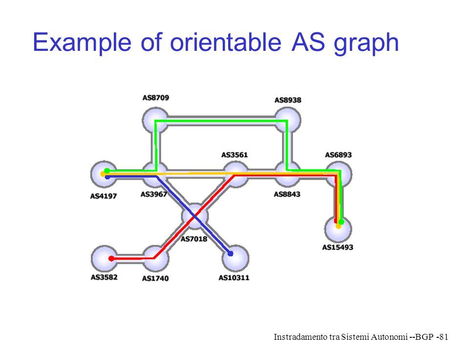 Instradamento tra Sistemi Autonomi --BGP-81 Example of orientable AS graph