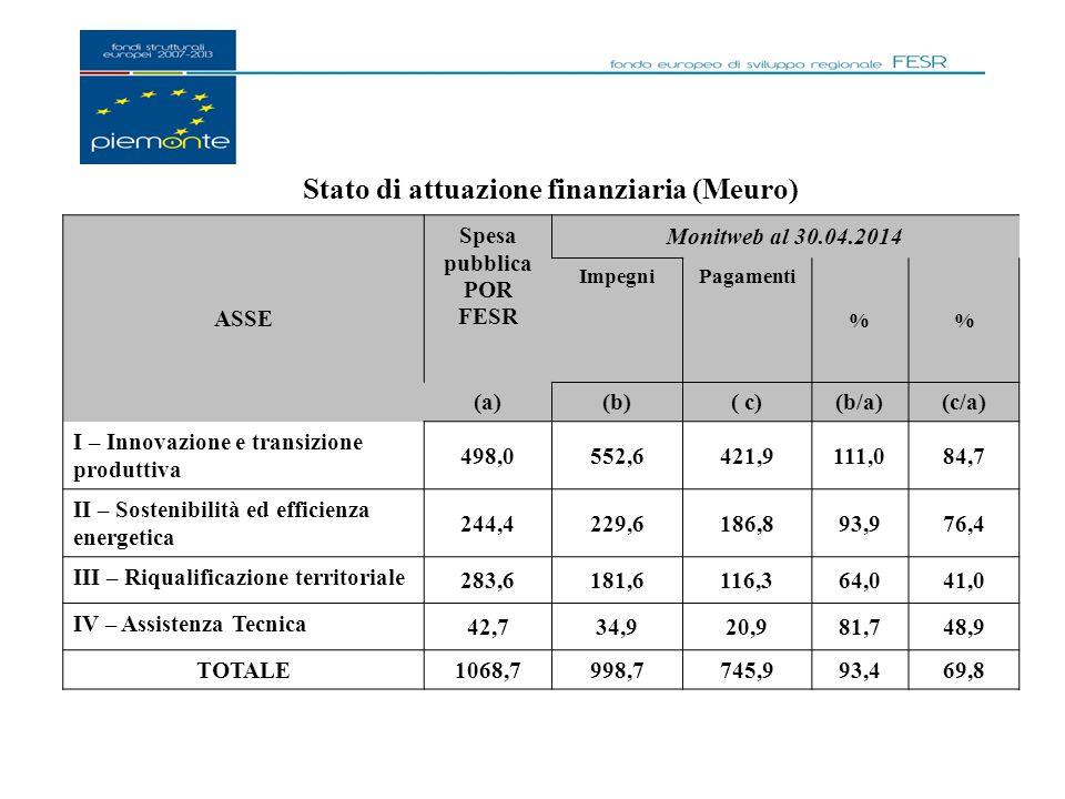 Stato di attuazione finanziaria (Meuro) ASSE Spesa pubblica POR FESR Monitweb al 30.04.2014 ImpegniPagamenti % (a)(b)( c)(b/a)(c/a) I – Innovazione e transizione produttiva 498,0552,6421,9111,084,7 II – Sostenibilità ed efficienza energetica 244,4229,6186,893,976,4 III – Riqualificazione territoriale 283,6181,6116,364,041,0 IV – Assistenza Tecnica 42,734,920,981,748,9 TOTALE1068,7998,7745,993,469,8
