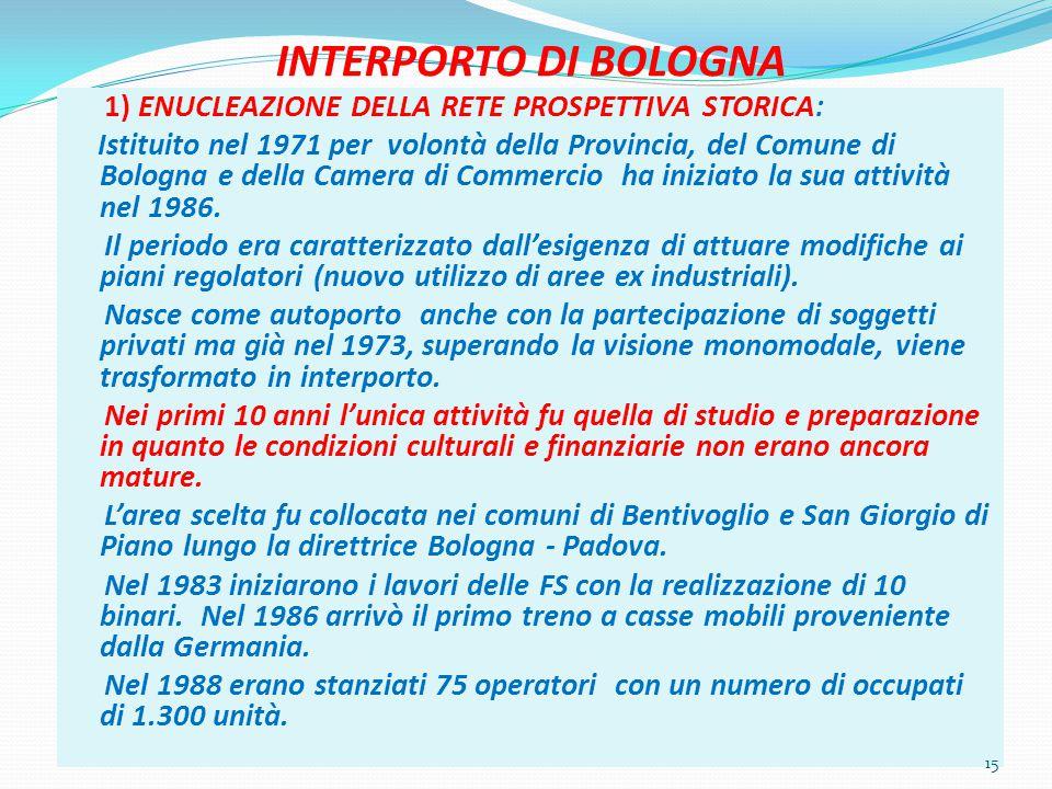 INTERPORTO DI BOLOGNA 1) ENUCLEAZIONE DELLA RETE PROSPETTIVA STORICA: Istituito nel 1971 per volontà della Provincia, del Comune di Bologna e della Camera di Commercio ha iniziato la sua attività nel 1986.