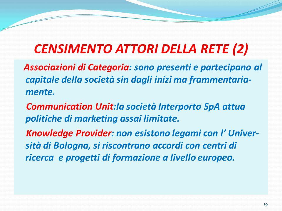 CENSIMENTO ATTORI DELLA RETE (2) 19 Associazioni di Categoria: sono presenti e partecipano al capitale della società sin dagli inizi ma frammentaria- mente.