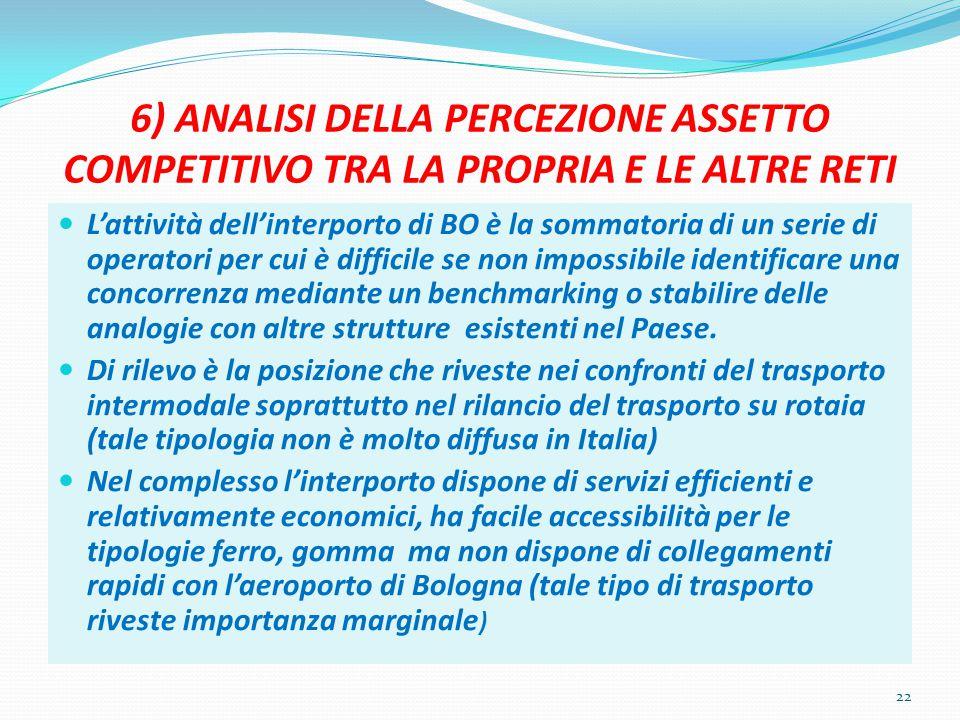 6) ANALISI DELLA PERCEZIONE ASSETTO COMPETITIVO TRA LA PROPRIA E LE ALTRE RETI L'attività dell'interporto di BO è la sommatoria di un serie di operato