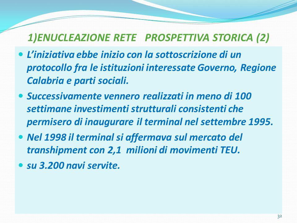 1)ENUCLEAZIONE RETE PROSPETTIVA STORICA (2) L'iniziativa ebbe inizio con la sottoscrizione di un protocollo fra le istituzioni interessate Governo, Re