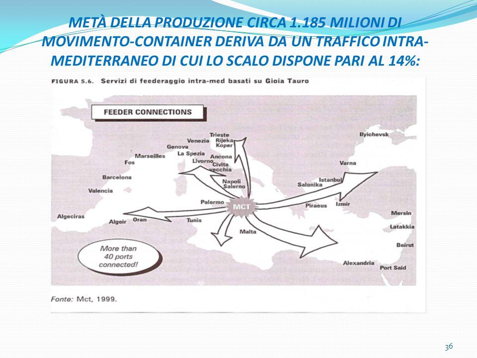 METÀ DELLA PRODUZIONE CIRCA 1.185 MILIONI DI MOVIMENTO-CONTAINER DERIVA DA UN TRAFFICO INTRA- MEDITERRANEO DI CUI LO SCALO DISPONE PARI AL 14%: 36