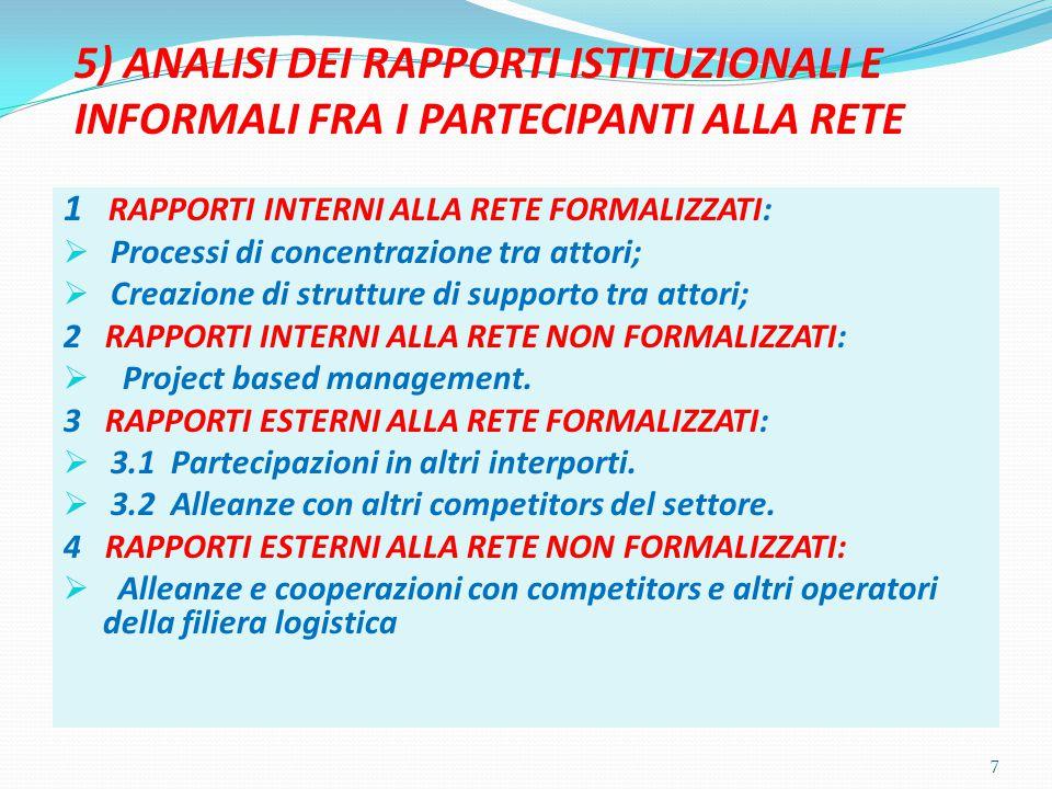 5) ANALISI DEI RAPPORTI ISTITUZIONALI E INFORMALI FRA I PARTECIPANTI ALLA RETE 1 RAPPORTI INTERNI ALLA RETE FORMALIZZATI:  Processi di concentrazione tra attori;  Creazione di strutture di supporto tra attori; 2 RAPPORTI INTERNI ALLA RETE NON FORMALIZZATI:  Project based management.