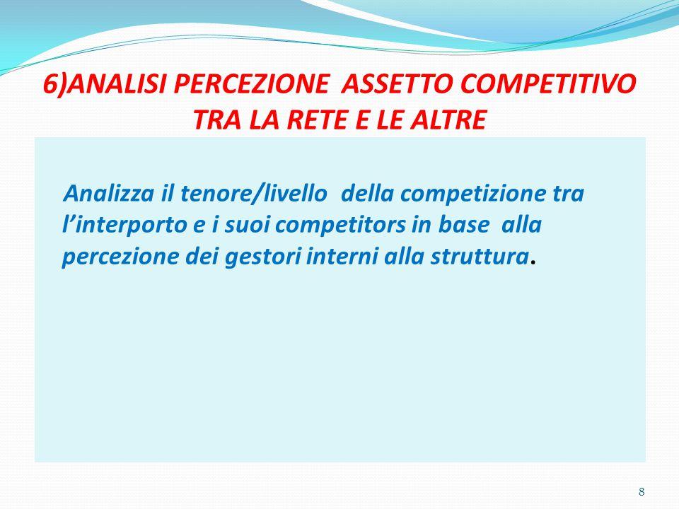 6)ANALISI PERCEZIONE ASSETTO COMPETITIVO TRA LA RETE E LE ALTRE Analizza il tenore/livello della competizione tra l'interporto e i suoi competitors in base alla percezione dei gestori interni alla struttura.