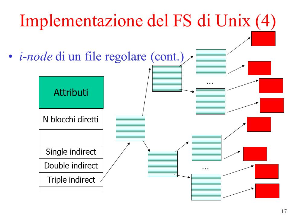 17 Implementazione del FS di Unix (4) i-node di un file regolare (cont.) Attributi Single indirect N blocchi diretti... Double indirect Triple indirec