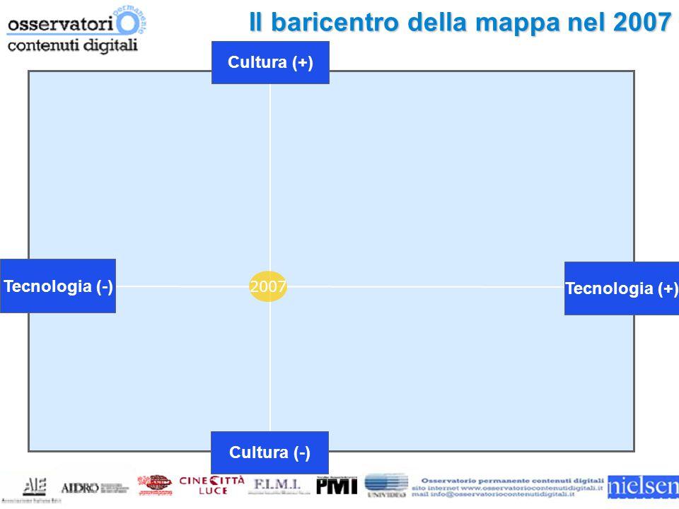 Tecnologia (-) Cultura (-) Cultura (+) Tecnologia (+) 2007 Il baricentro della mappa nel 2007