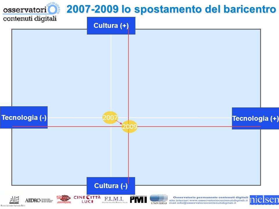 Tecnologia (-) Cultura (-) Cultura (+) Tecnologia (+) 2007 2007-2009 lo spostamento del baricentro 2009