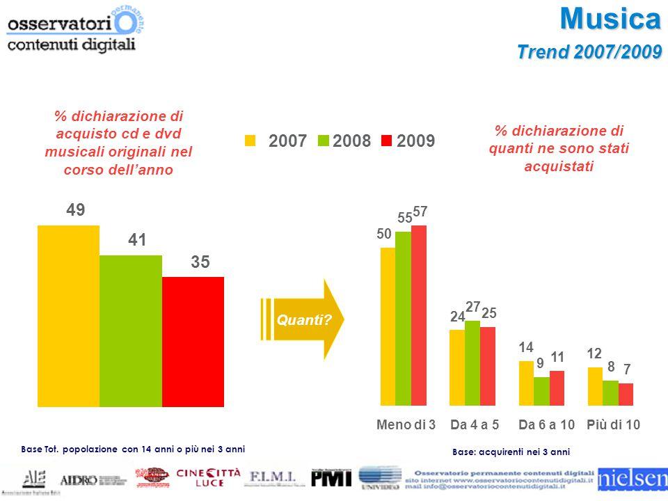 Musica Trend 2007/2009 % dichiarazione di quanti ne sono stati acquistati Base Tot.