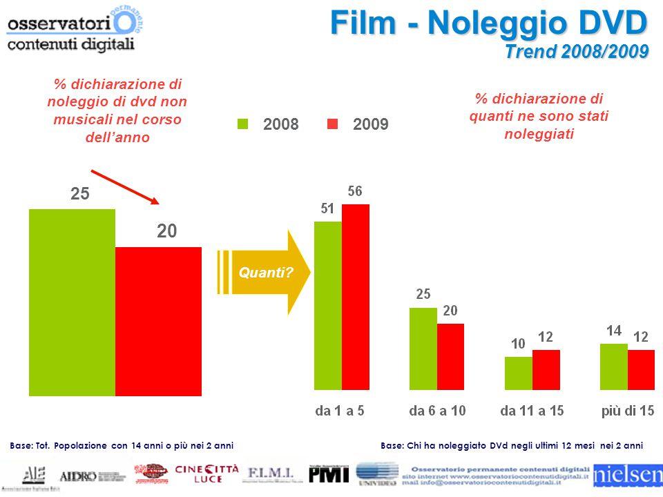 Base: Chi ha noleggiato DVd negli ultimi 12 mesi nei 2 anni Film - Noleggio DVD Trend 2008/2009 Quanti.