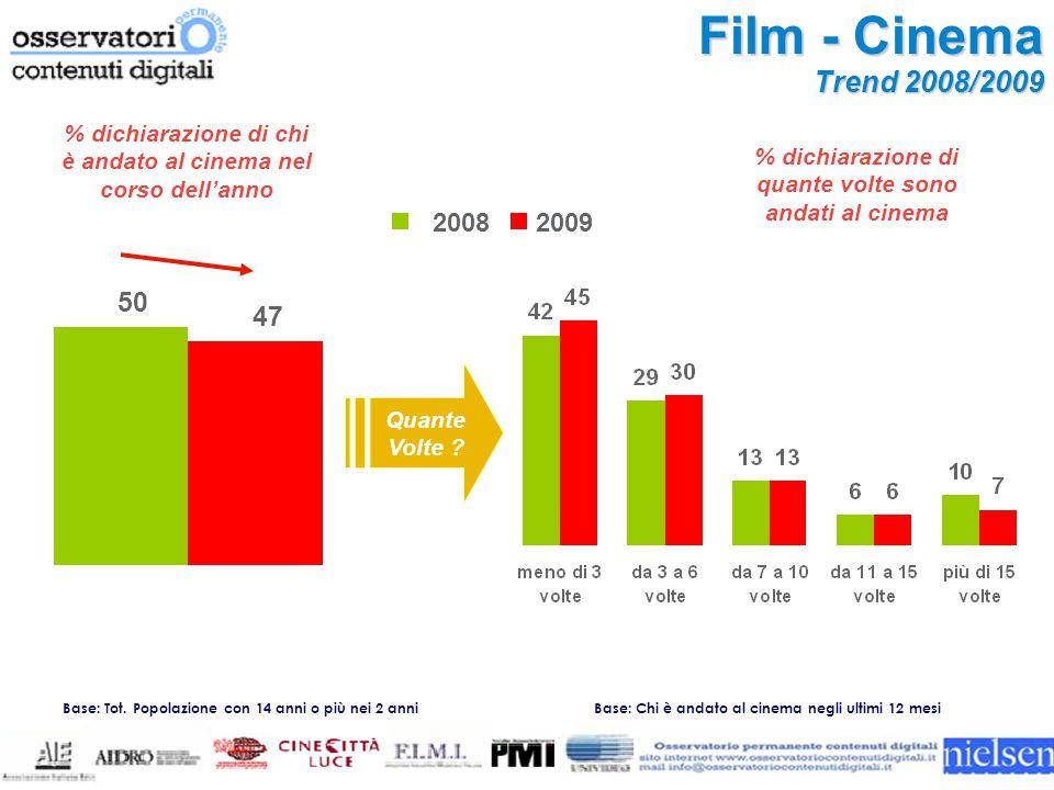 Base: Chi è andato al cinema negli ultimi 12 mesi Film - Cinema Trend 2008/2009 Quante Volte .