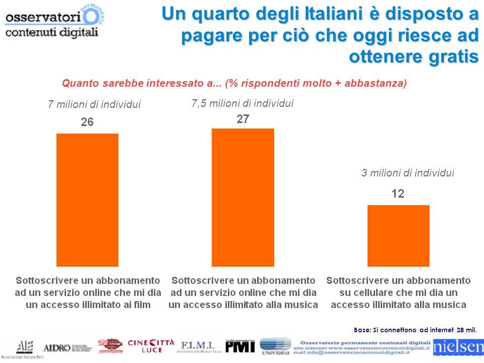 Un quarto degli Italiani è disposto a pagare per ciò che oggi riesce ad ottenere gratis Quanto sarebbe interessato a...