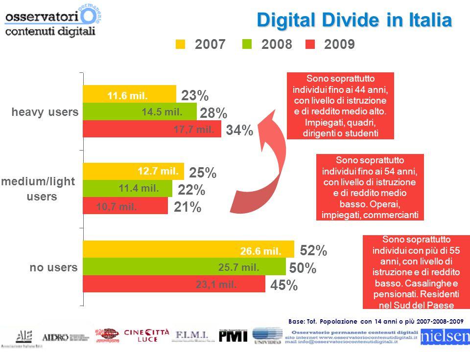 % individui che si connettono ad internet L'accesso ad internet Trend sociodemo 2007/2009 per sesso-età Base: Tot.