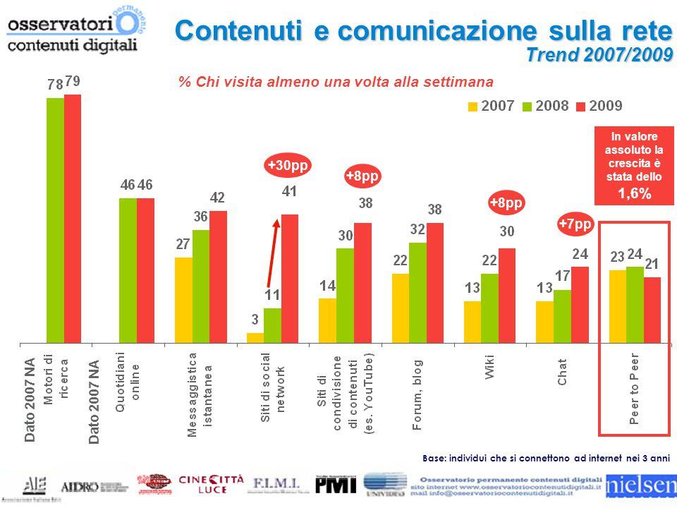 Contenuti e comunicazione sulla rete Trend 2007/2009 Base: individui che si connettono ad internet nei 3 anni Dato 2007 NA +8pp +30pp +7pp % Chi visita almeno una volta alla settimana +8pp In valore assoluto la crescita è stata dello 1,6%