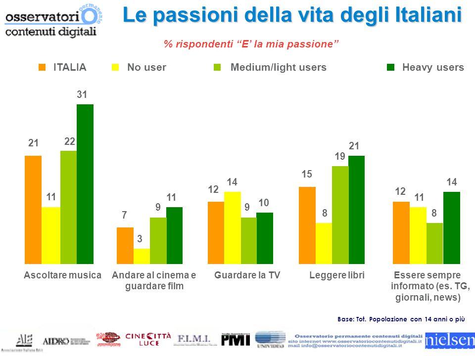Le passioni della vita degli Italiani 21 7 12 15 12 Ascoltare musicaAndare al cinema e guardare film Guardare la TVLeggere libriEssere sempre informato (es.