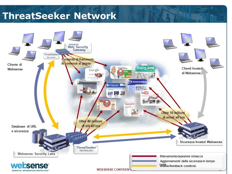 WEBSENSE CONFIDENTIAL 10 Database di URL e sicurezza ThreatSeeker Network Websense Security Labs ThreatSeeker ® TECHNOLOGY ThreatSeeker ® TECHNOLOGY R