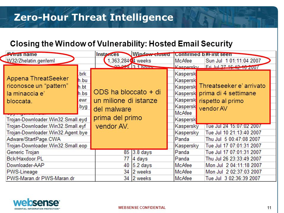 WEBSENSE CONFIDENTIAL 11 Zero-Hour Threat Intelligence Closing the Window of Vulnerability: Hosted Email Security Appena ThreatSeeker riconosce un pattern la minaccia e' bloccata.