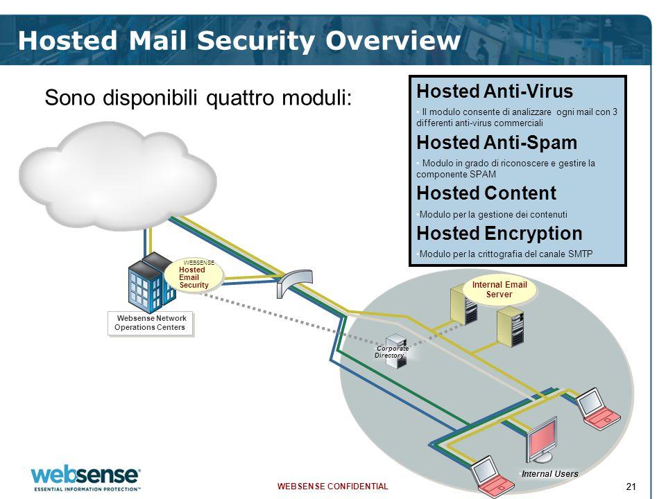 WEBSENSE CONFIDENTIAL 21 Hosted Mail Security Overview Sono disponibili quattro moduli: Hosted Anti-Virus Il modulo consente di analizzare ogni mail c