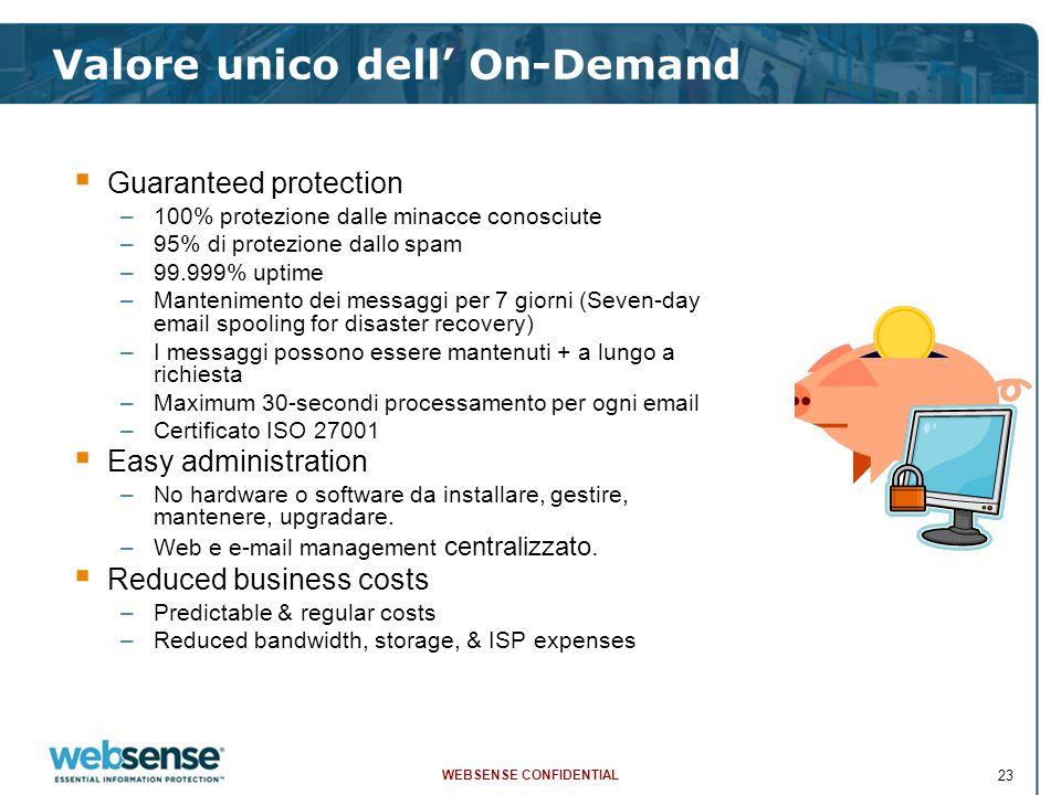 WEBSENSE CONFIDENTIAL 23 Valore unico dell' On-Demand  Guaranteed protection –100% protezione dalle minacce conosciute –95% di protezione dallo spam