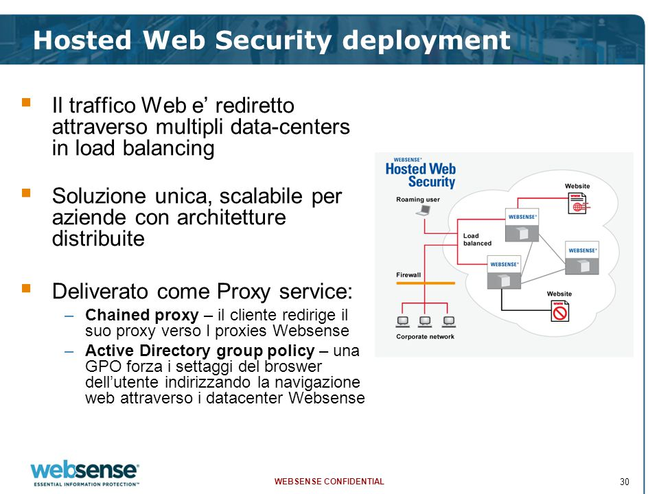 WEBSENSE CONFIDENTIAL 30 Hosted Web Security deployment  Il traffico Web e' rediretto attraverso multipli data-centers in load balancing  Soluzione unica, scalabile per aziende con architetture distribuite  Deliverato come Proxy service: –Chained proxy – il cliente redirige il suo proxy verso I proxies Websense –Active Directory group policy – una GPO forza i settaggi del broswer dell'utente indirizzando la navigazione web attraverso i datacenter Websense