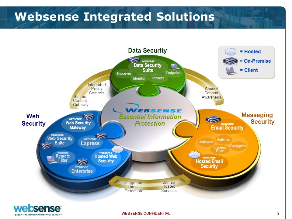 WEBSENSE CONFIDENTIAL 5 Web Security Data Security Messaging Security Essential Information Protection Essential Information Protection Web Security D