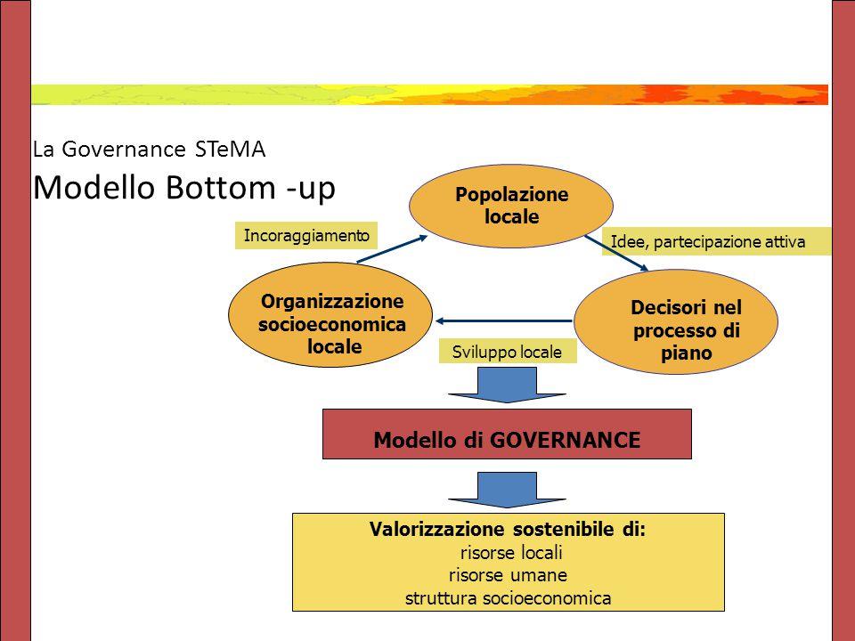 La Governance STeMA Modello Bottom -up Modello di GOVERNANCE Valorizzazione sostenibile di: risorse locali risorse umane struttura socioeconomica Idee, partecipazione attiva Incoraggiamento Sviluppo locale Organizzazione socioeconomica locale Popolazione locale Decisori nel processo di piano