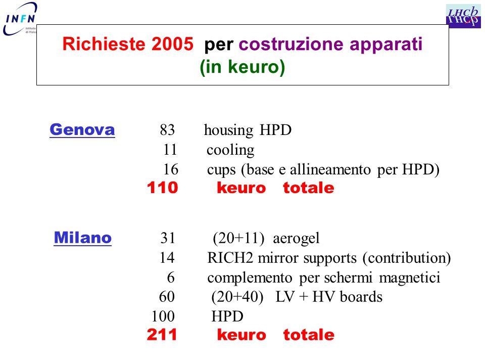 Richieste 2005 per costruzione apparati (in keuro) Genova 83 housing HPD 11 cooling 16 cups (base e allineamento per HPD) 110 keuro totale Milano 31 (20+11) aerogel 14 RICH2 mirror supports (contribution) 6 complemento per schermi magnetici 60 (20+40) LV + HV boards 100 HPD 211 keuro totale