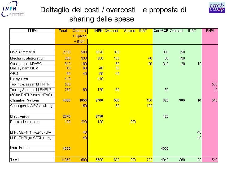 Dettaglio dei costi / overcosti e proposta di sharing delle spese