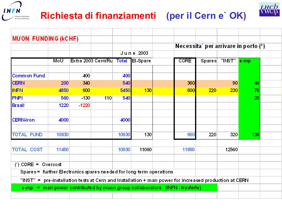 Richiesta di finanziamenti (per il Cern e` OK)