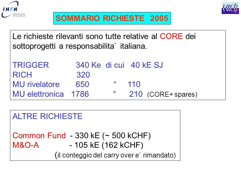 SOMMARIO RICHIESTE 2005 Le richieste rilevanti sono tutte relative al CORE dei sottoprogetti a responsabilita` italiana.